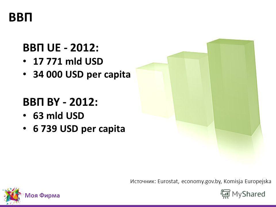 ВВП Источник: Eurostat, economy.gov.by, Komisja Europejska ВВП UE - 2012: 17 771 mld USD 34 000 USD per capita ВВП BY - 2012: 63 mld USD 6 739 USD per capita Моя Фирма