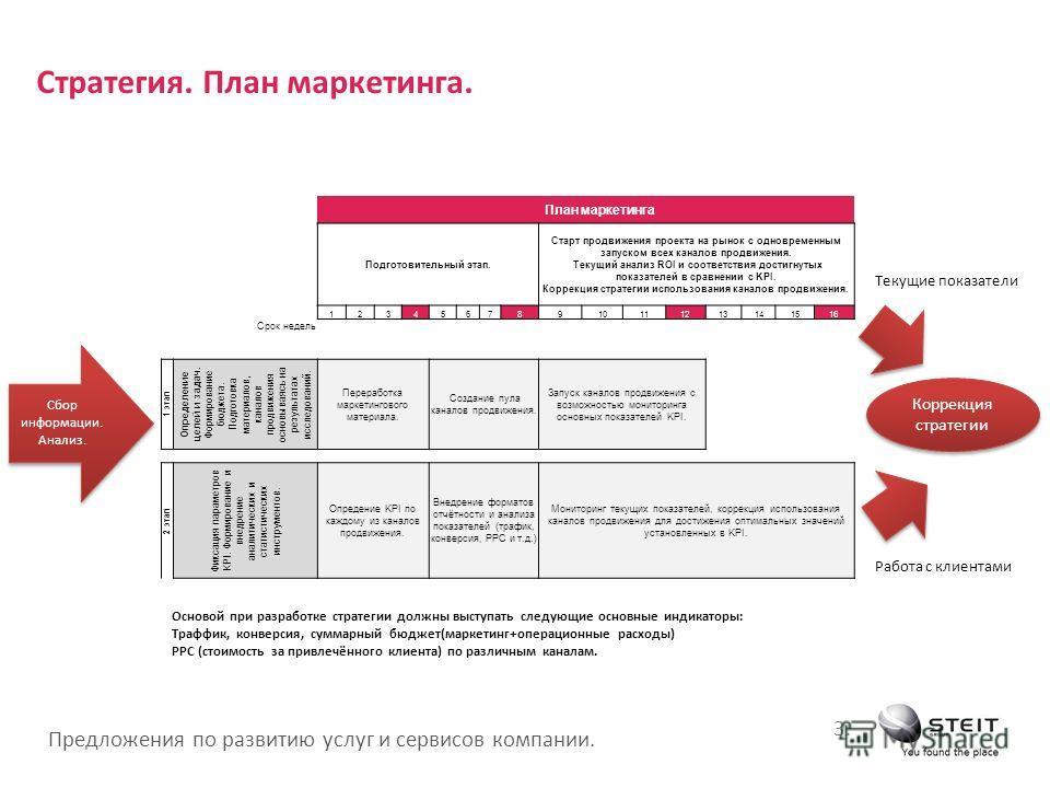 Предложения по развитию услуг и сервисов компании. 3.3. План маркетинга Подготовительный этап. Старт продвижения проекта на рынок с одновременным запуском всех каналов продвижения. Текущий анализ ROI и соответствия достигнутых показателей в сравнении