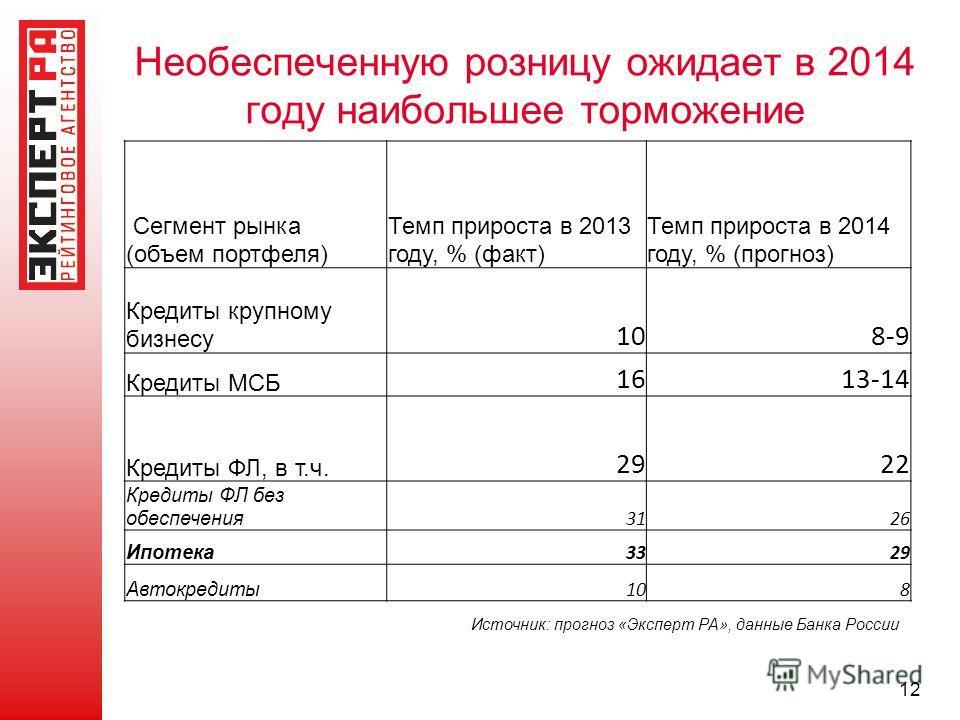Необеспеченную розницу ожидает в 2014 году наибольшее торможение 12 Сегмент рынка (объем портфеля) Темп прироста в 2013 году, % (факт) Темп прироста в 2014 году, % (прогноз) Кредиты крупному бизнесу 108-9 Кредиты МСБ 1613-14 Кредиты ФЛ, в т.ч. 2922 К