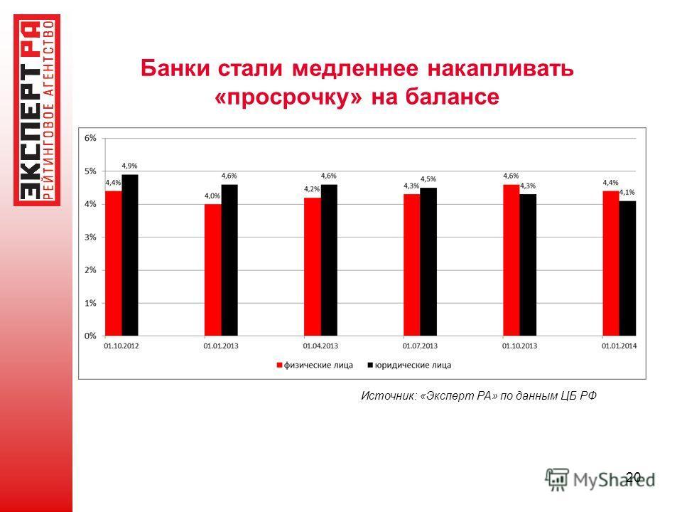Банки стали медленнее накапливать «просрочку» на балансе 20 Источник: «Эксперт РА» по данным ЦБ РФ