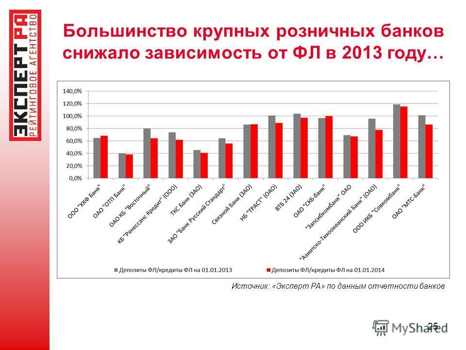 Большинство крупных розничных банков снижало зависимость от ФЛ в 2013 году… 25 Источник: «Эксперт РА» по данным отчетности банков