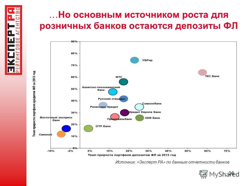 …Но основным источником роста для розничных банков остаются депозиты ФЛ 26 Источник: «Эксперт РА» по данным отчетности банков
