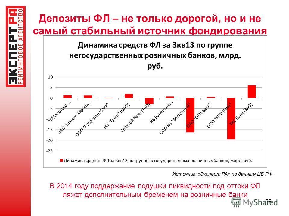 Депозиты ФЛ – не только дорогой, но и не самый стабильный источник фондирования 28 В 2014 году поддержание подушки ликвидности под оттоки ФЛ ляжет дополнительным бременем на розничные банки
