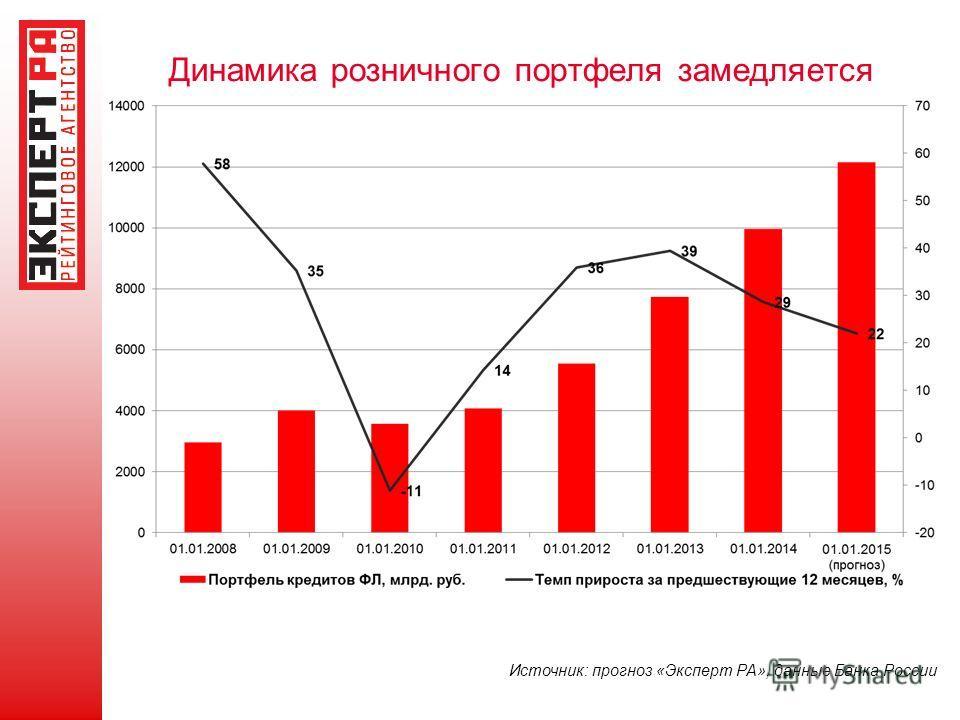 Динамика розничного портфеля замедляется Источник: прогноз «Эксперт РА», данные Банка России