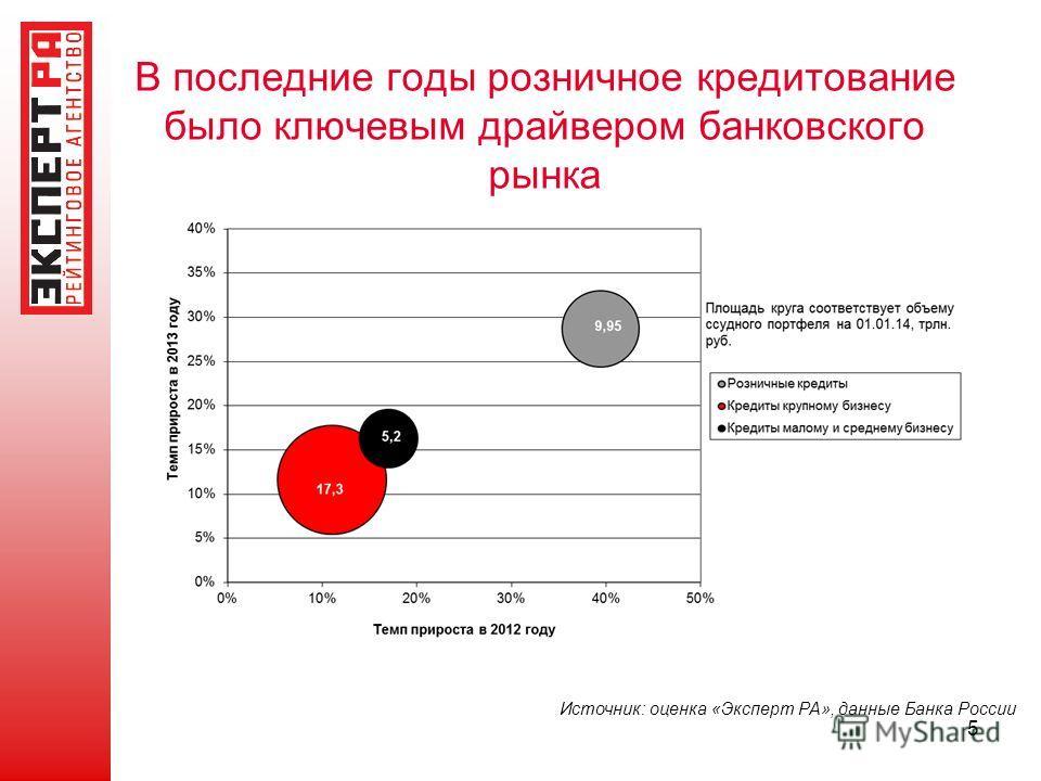 5 Источник: оценка «Эксперт РА», данные Банка России В последние годы розничное кредитование было ключевым драйвером банковского рынка