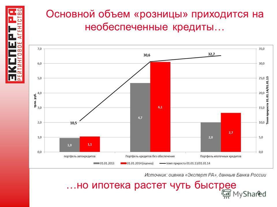 Основной объем «розницы» приходится на необеспеченные кредиты… Источник: оценка «Эксперт РА», данные Банка России 9 …но ипотека растет чуть быстрее