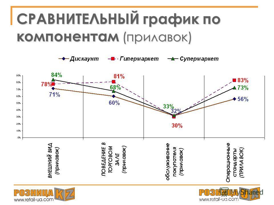 СРАВНИТЕЛЬНЫЙ график по компонентам (торговый зал, касса)