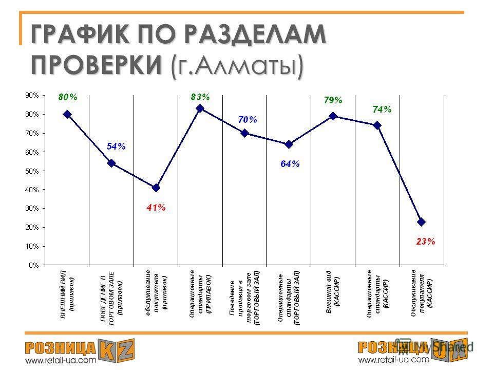МЕДИАЛЬНЫЙ ПОКАЗАТЕЛЬ по исследованию На уровне продуктовых сетей г.АЛМАТЫ составил: 63% Данный показатель по шкале оценки исследования попадает в категорию «Удовлетворительно».