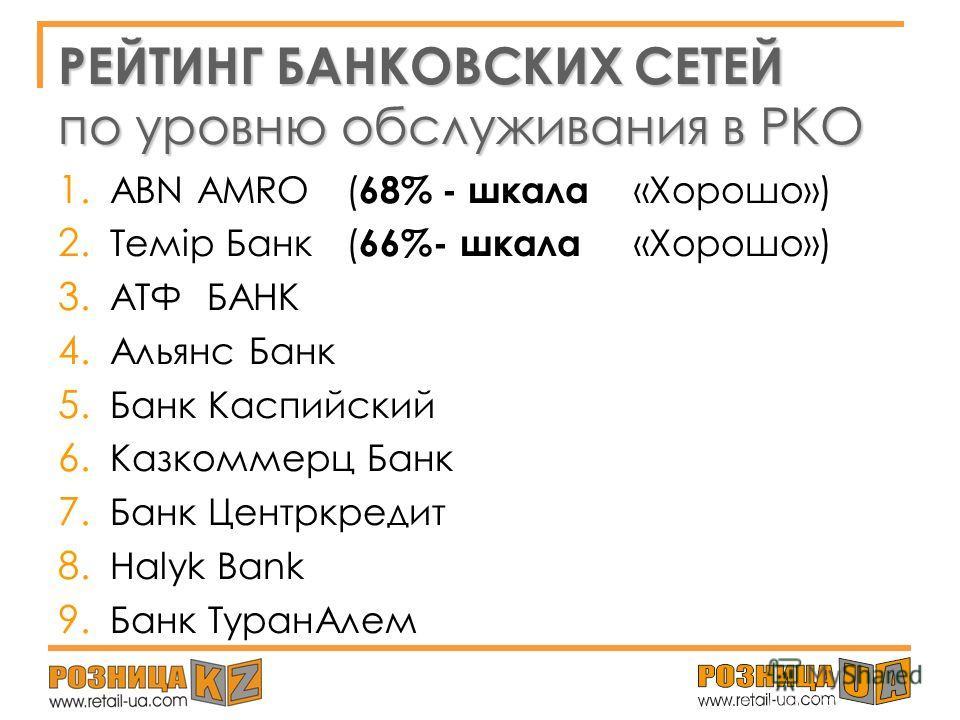 Средний уровень обслуживания Уровень обслуживания в РКО г.Алматы составил : 51% Данный показатель по шкале оценки попадает в категорию «УДОВЛЕТВОРИТЕЛЬНО». Такой результат является недостаточным для устойчивого конкурентного преимущества банковского