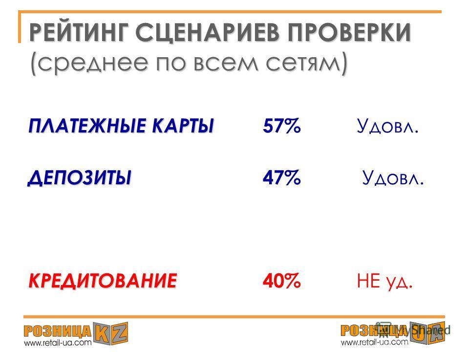 РЕЙТИНГ БАНКОВСКИХ СЕТЕЙ по уровню обслуживания в РКО 1. ABN AMRO ( 68%- шкала «Хорошо») 2. Темiр Банк ( 66%- шкала «Хорошо») 3. АТФ БАНК 4. Альянс Банк 5. Банк Каспийский 6. Казкоммерц Банк 7. Банк Центркредит 8. Halyk Bank 9. Банк ТуранАлем