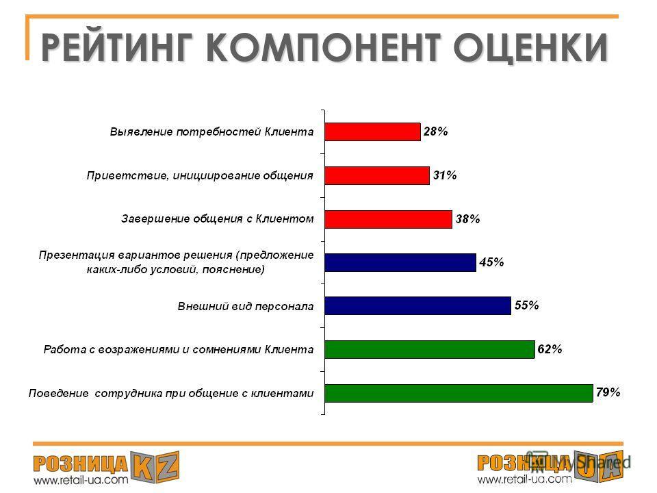 ГРАФИК СЦЕНАРИЕВ ПРОВЕРКИ (по компонентам)