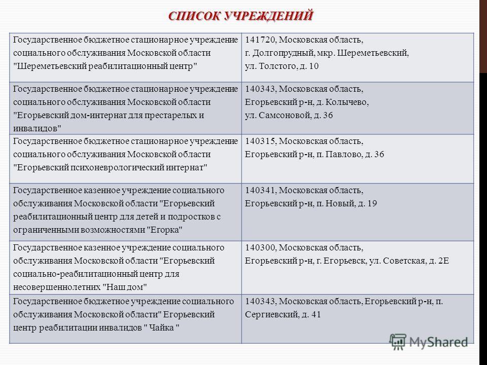 СПИСОК УЧРЕЖДЕНИЙ Государственное бюджетное стационарное учреждение социального обслуживания Московской области