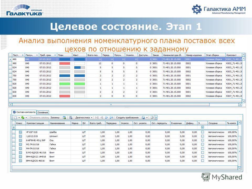 Анализ выполнения номенклатурного плана поставок всех цехов по отношению к заданному