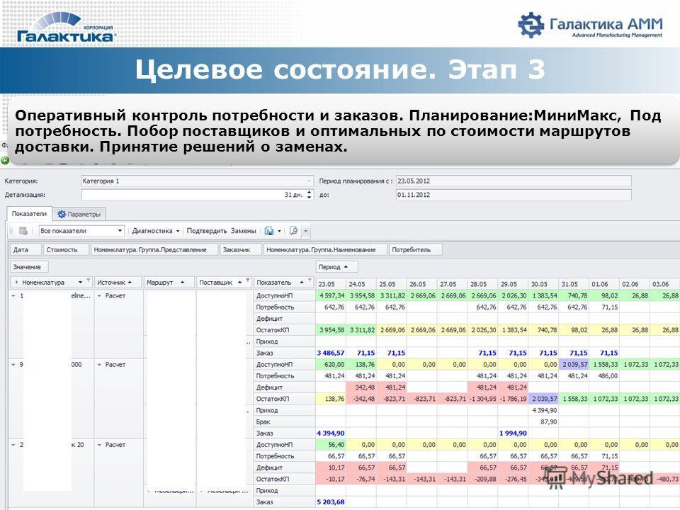 Целевое состояние. Этап 3 Оперативный контроль потребности и заказов. Планирование:МиниМакс, Под потребность. Побор поставщиков и оптимальных по стоимости маршрутов доставки. Принятие решений о заменах.