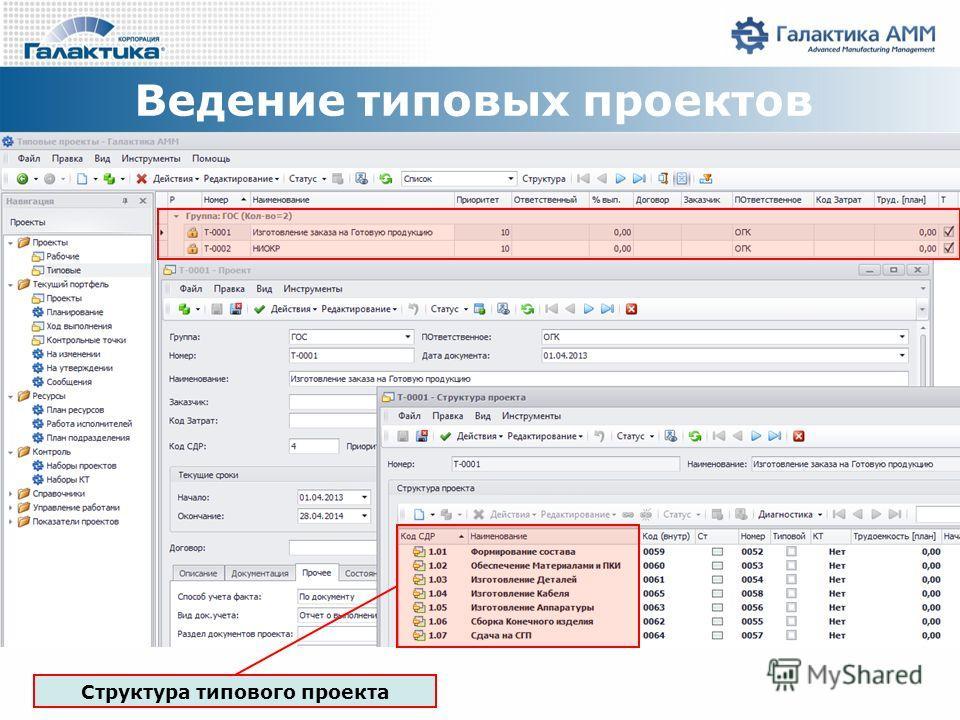 Ведение типовых проектов Структура типового проекта