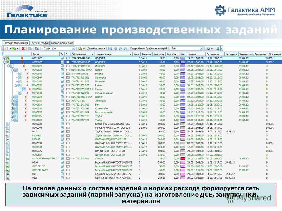 Планирование производственных заданий На основе данных о составе изделий и нормах расхода формируется сеть зависимых заданий (партий запуска) на изготовление ДСЕ, закупку ПКИ, материалов