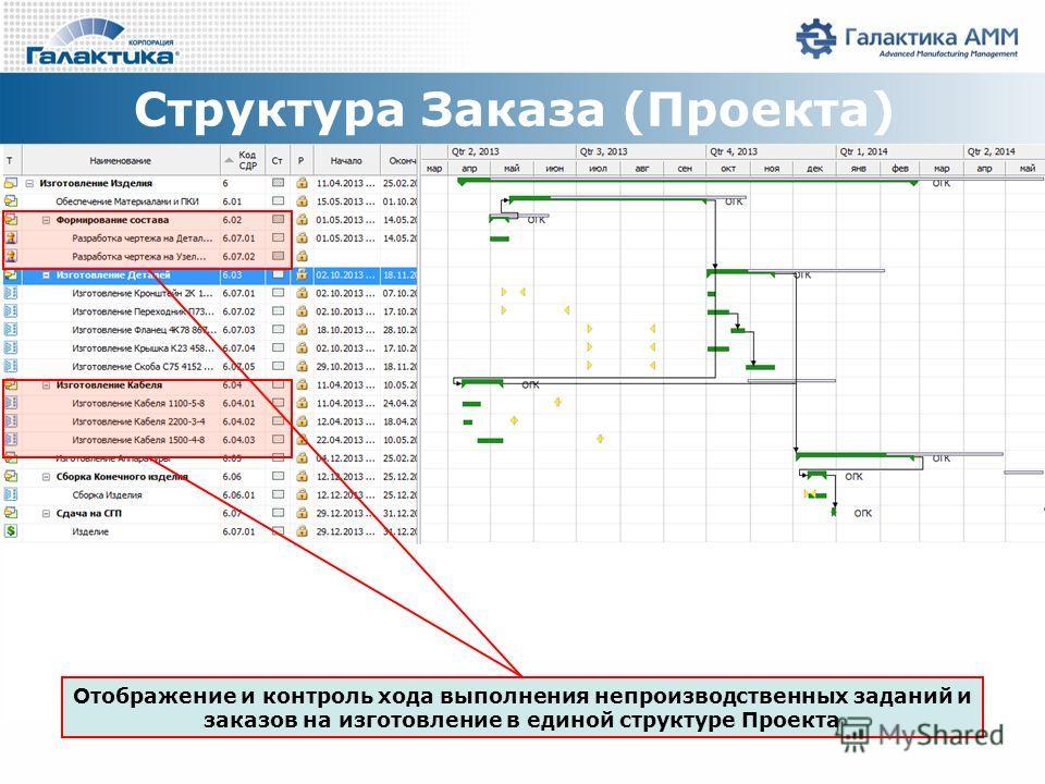 Структура Заказа (Проекта) Отображение и контроль хода выполнения непроизводственных заданий и заказов на изготовление в единой структуре Проекта