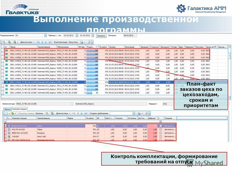 Выполнение производственной программы План-факт заказов цеха по цехозаходам, срокам и приоритетам Контроль комплектации, формирование требований на отпуск