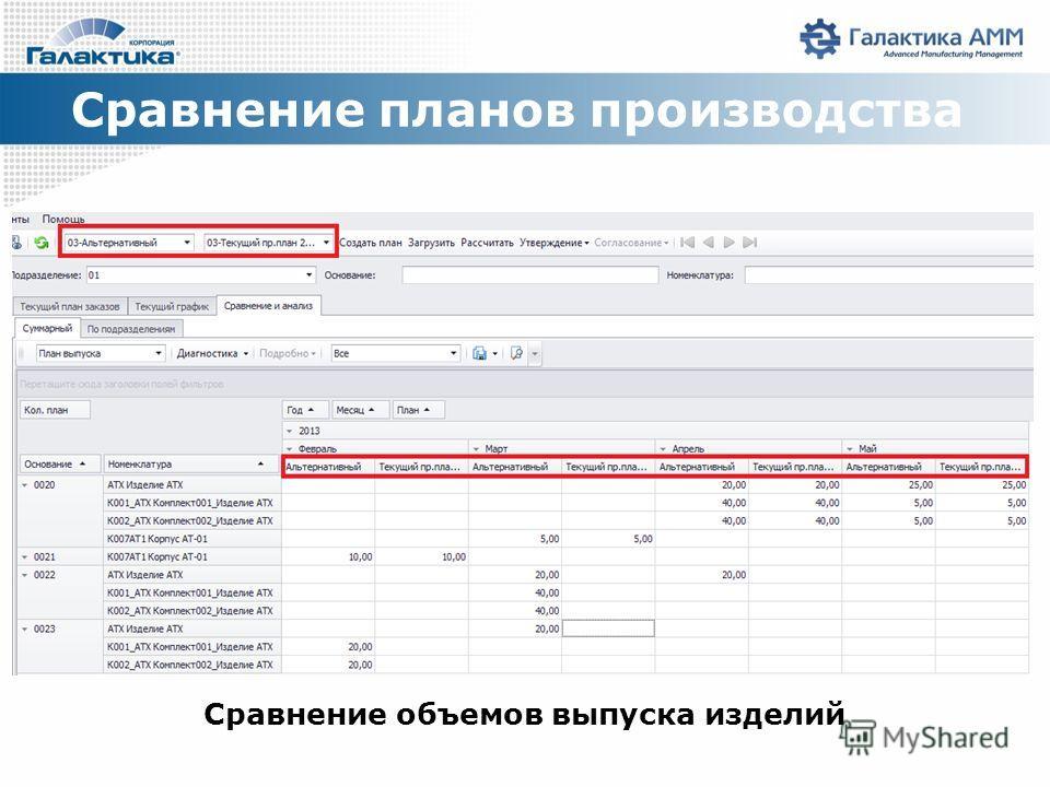 Сравнение планов производства Сравнение объемов выпуска изделий