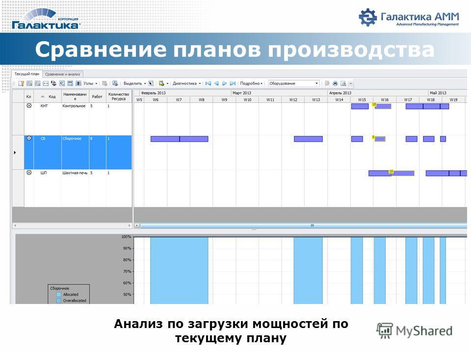 Сравнение планов производства Анализ по загрузки мощностей по текущему плану