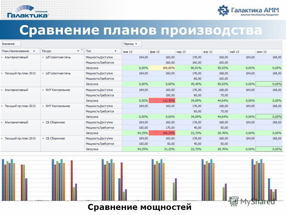 Сравнение планов производства Сравнение мощностей