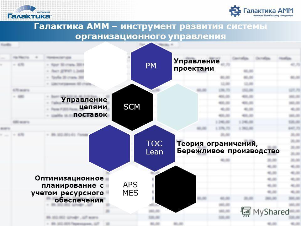 Галактика AMM – инструмент развития системы организационного управления РМ Управление проектами SCM Управление цепями поставок ТОС Lean Теория ограничений, Бережливое производство APS MES Оптимизационное планирование с учетом ресурсного обеспечения