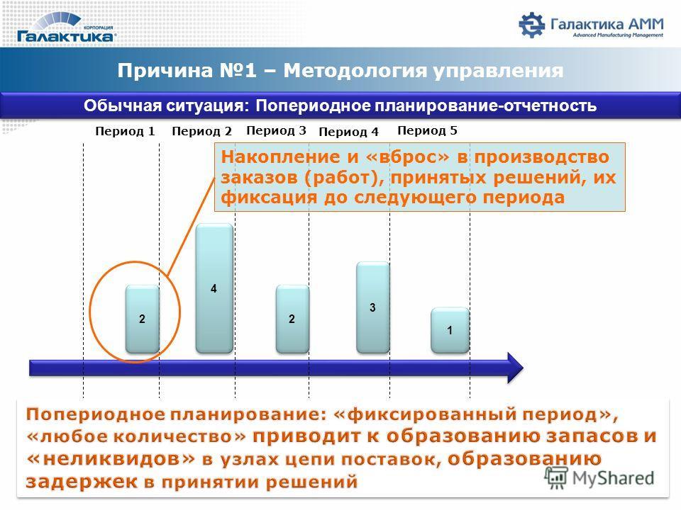 Причина 1 – Методология управления Обычная ситуация: Попериодное планирование-отчетность 2 2 4 4 2 2 3 3 1 1 Период 1Период 2 Период 3 Период 4 Период 5 Накопление и «вброс» в производство заказов (работ), принятых решений, их фиксация до следующего