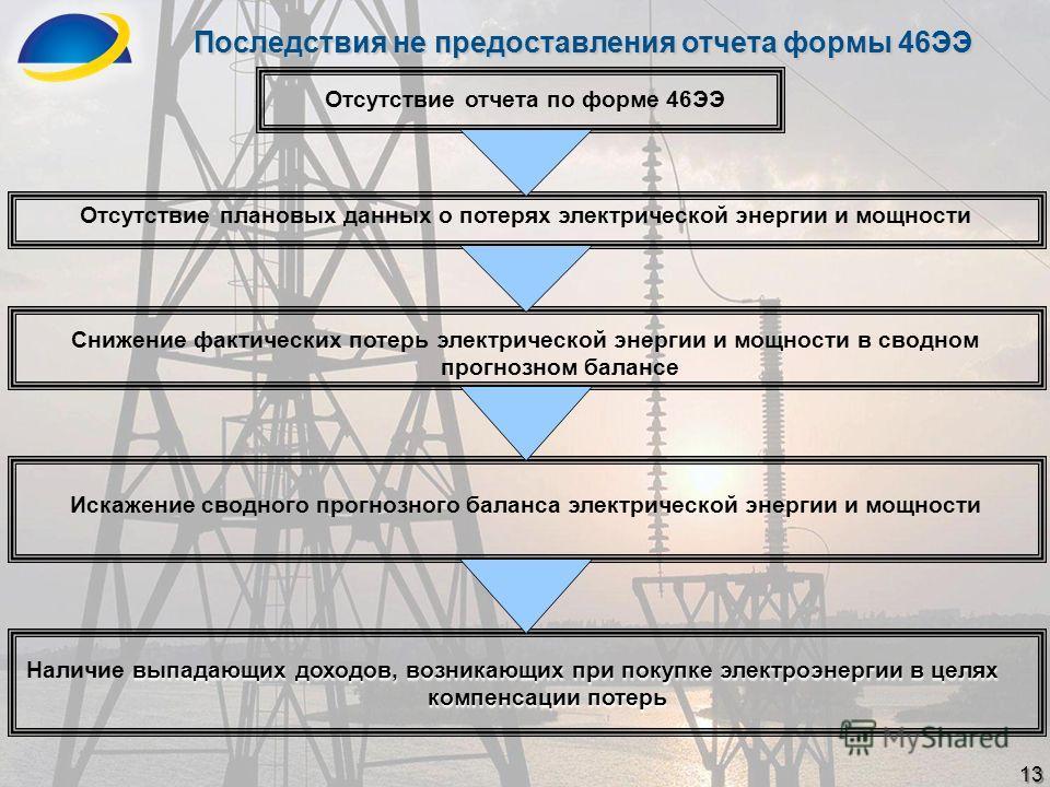 Последствия не предоставления отчета формы 46ЭЭ Отсутствие отчета по форме 46ЭЭ Отсутствие плановых данных о потерях электрической энергии и мощности Снижение фактических потерь электрической энергии и мощности в сводном прогнозном балансе Искажение