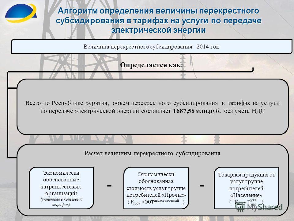3 Алгоритм определения величины перекрестного субсидирования в тарифах на услуги по передаче электрической энергии Величина перекрестного субсидирования 2014 год Всего по Республике Бурятия, объем перекрестного субсидирования в тарифах на услуги по п