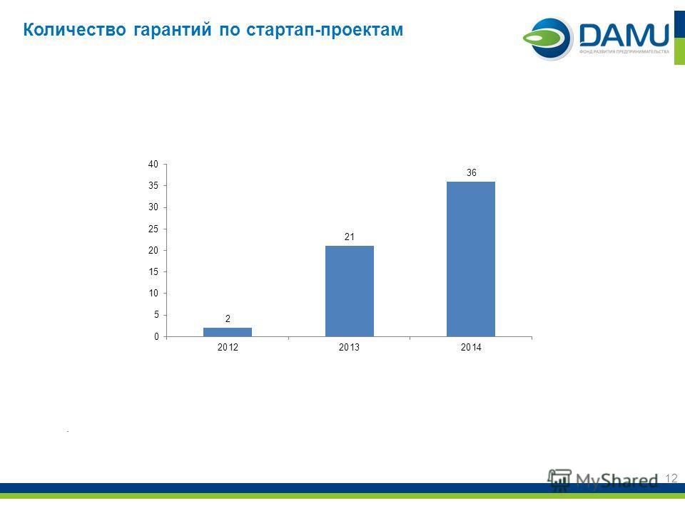 Количество гарантий по стартап-проектам 12.