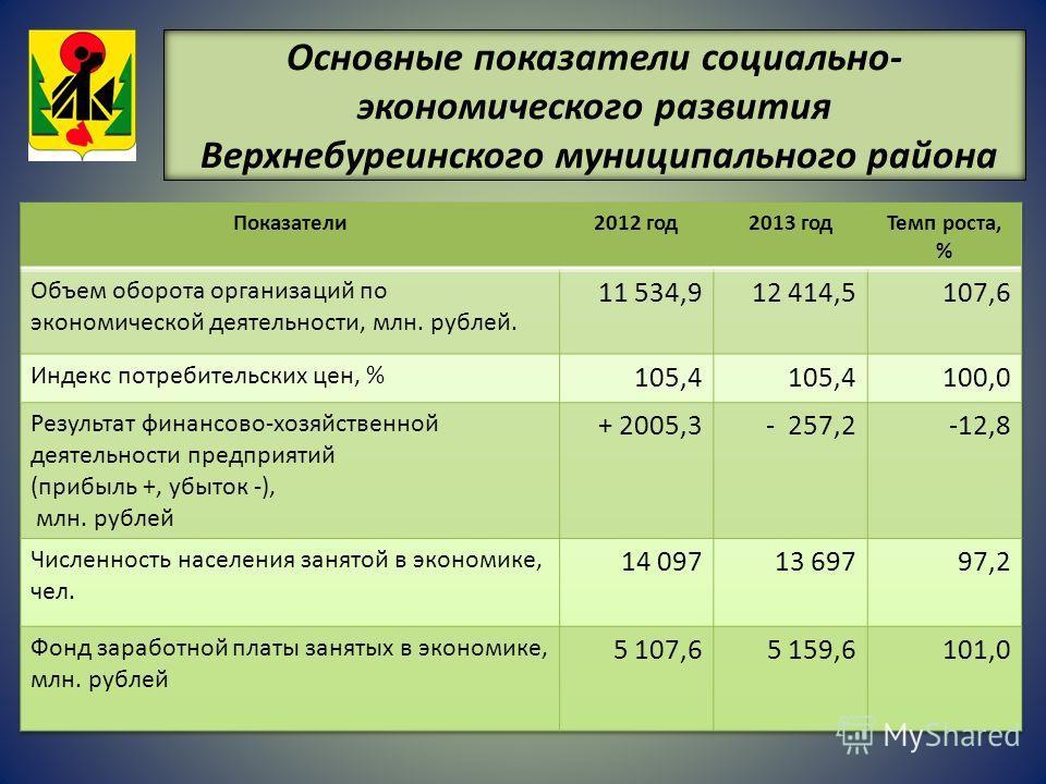 Основные показатели социально- экономического развития Верхнебуреинского муниципального района