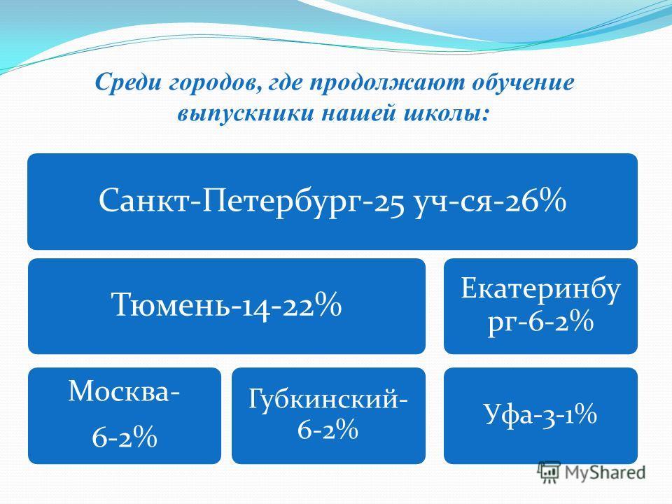 Среди городов, где продолжают обучение выпускники нашей школы: Санкт-Петербург-25 уч-ся-26%Тюмень-14-22% Москва- 6-2% Губкинский- 6-2% Екатеринбу рг-6-2% Уфа-3-1%