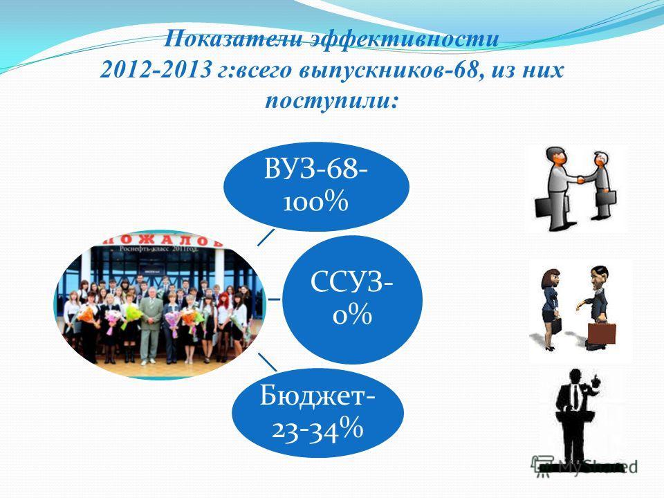 Показатели эффективности 2012-2013 г:всего выпускников-68, из них поступили: ВУЗ-68- 100% ССУЗ- 0% Бюджет- 23-34%