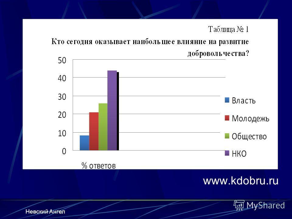 Невский Ангел www.kdobru.ru