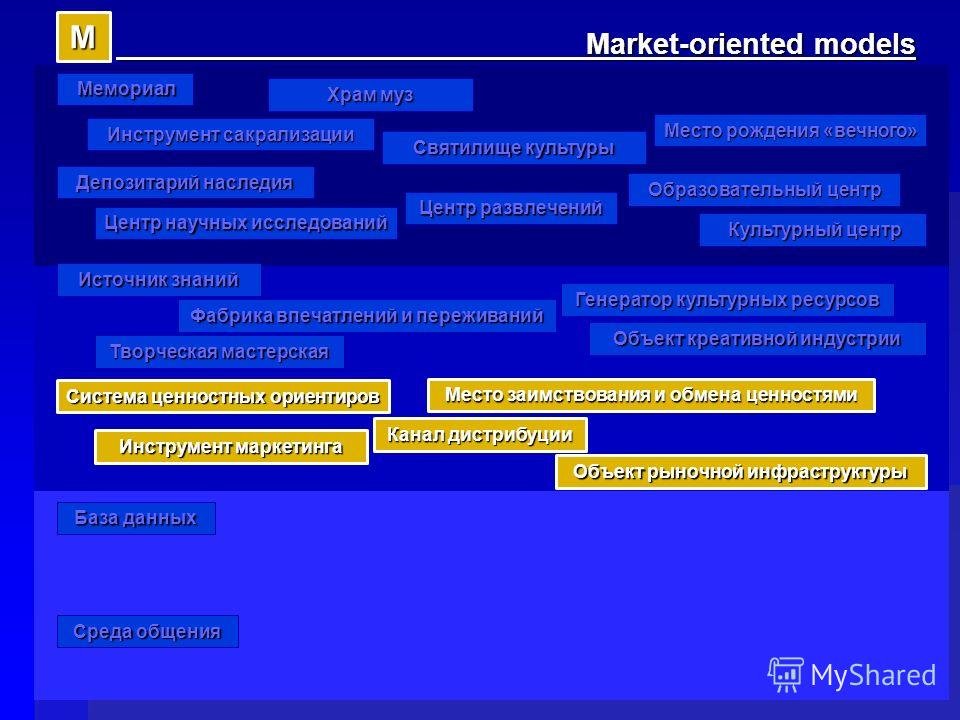 Фабрика впечатлений и переживаний Творческая мастерская Источник знаний Market-oriented models Market-oriented models Место рождения «вечного» Святилище культуры Генератор культурных ресурсов Депозитарий наследия Объект креативной индустрии Центр нау