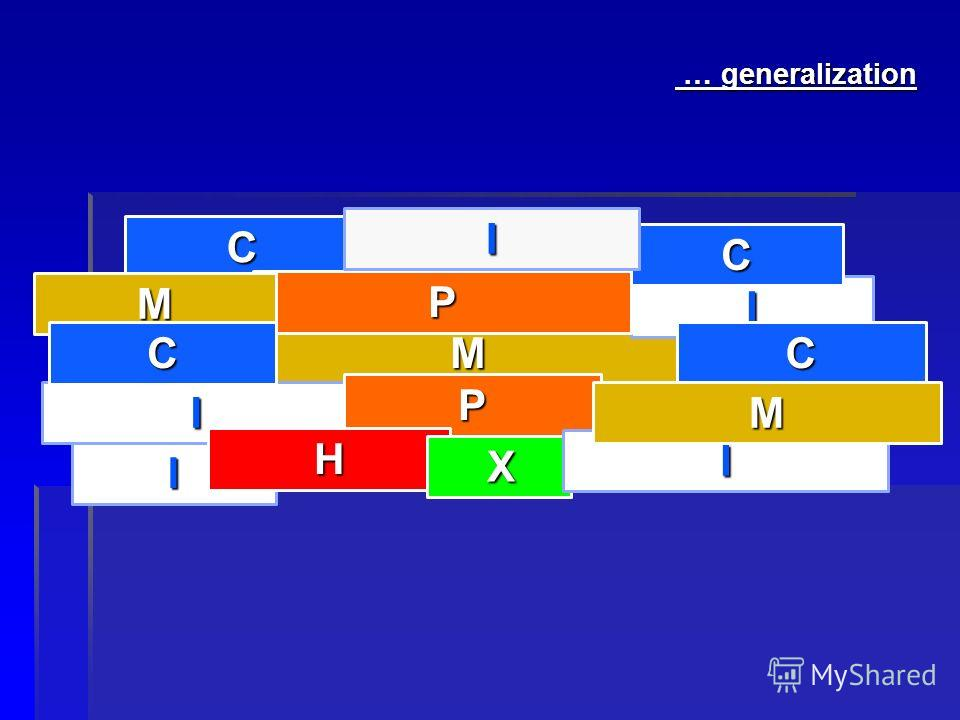 I М I С I С С P Р H M С I Х I M … generalization … generalization