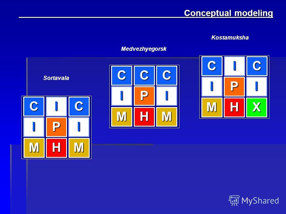 Conceptual modeling Conceptual modeling I M I C M P H I C I M I C X P H IC I M C M P H I CC Sortavala Medvezhyegorsk Kostamuksha