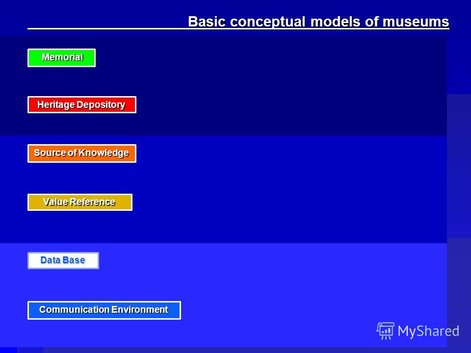 Value Reference Source of Knowledge Basic conceptual models of museums Basic conceptual models of museums Memorial Memorial Heritage Depository Data Base Communication Environment