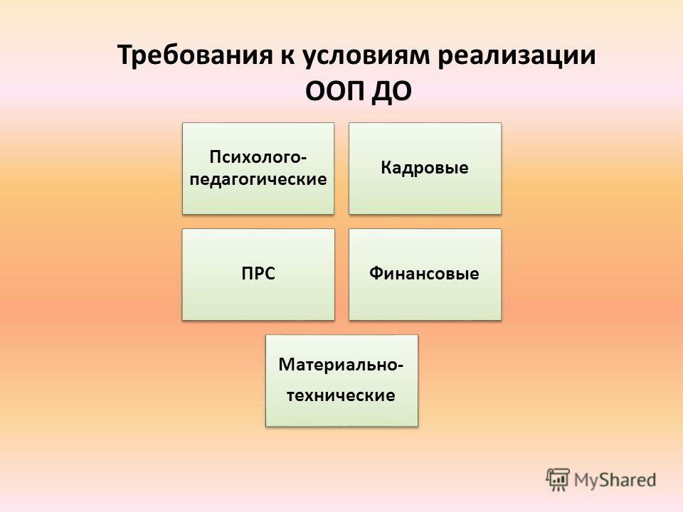 Требования к условиям реализации ООП ДО Психолого- педагогические Кадровые ПРСФинансовые Материально- технические