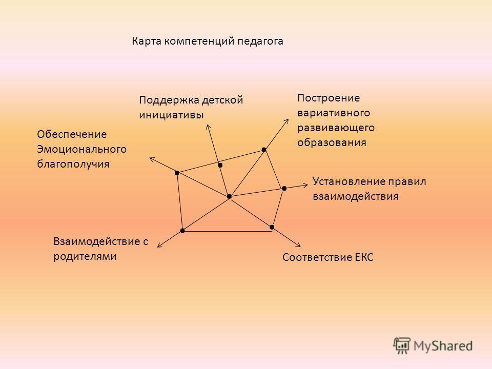 Карта компетенций педагога....... Обеспечение Эмоционального благополучия Взаимодействие с родителями Поддержка детской инициативы Построение вариативного развивающего образования Установление правил взаимодействия Соответствие ЕКС
