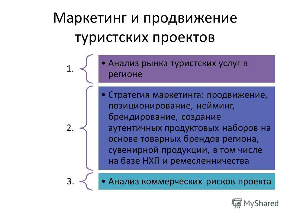 Маркетинг и продвижение туристских проектов 1. Анализ рынка туристских услуг в регионе 2. Стратегия маркетинга: продвижение, позиционирование, нейминг, брендирование, создание аутентичных продуктовых наборов на основе товарных брендов региона, сувени