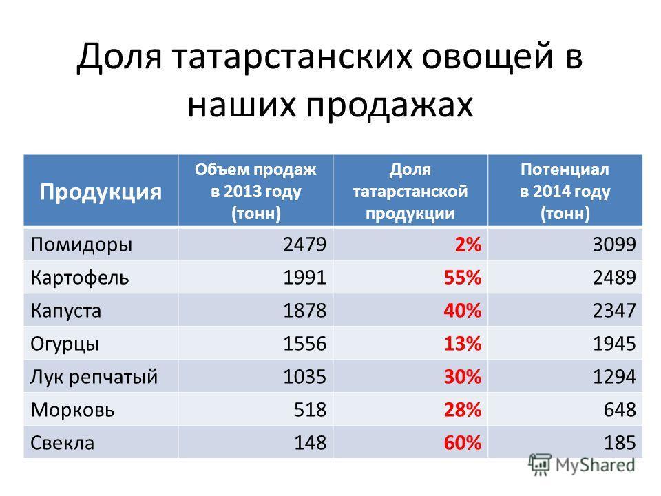 Доля татарстанских овощей в наших продажах Продукция Объем продаж в 2013 году (тонн) Доля татарстанской продукции Потенциал в 2014 году (тонн) Помидоры24792%3099 Картофель199155%2489 Капуста187840%2347 Огурцы155613%1945 Лук репчатый103530%1294 Морков