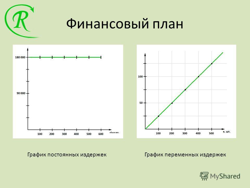 Финансовый план График постоянных издержекГрафик переменных издержек
