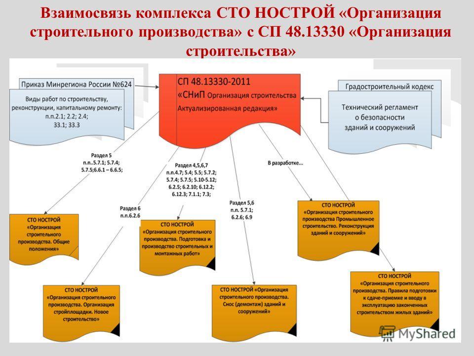 Взаимосвязь комплекса СТО НОСТРОЙ «Организация строительного производства» с СП 48.13330 «Организация строительства»