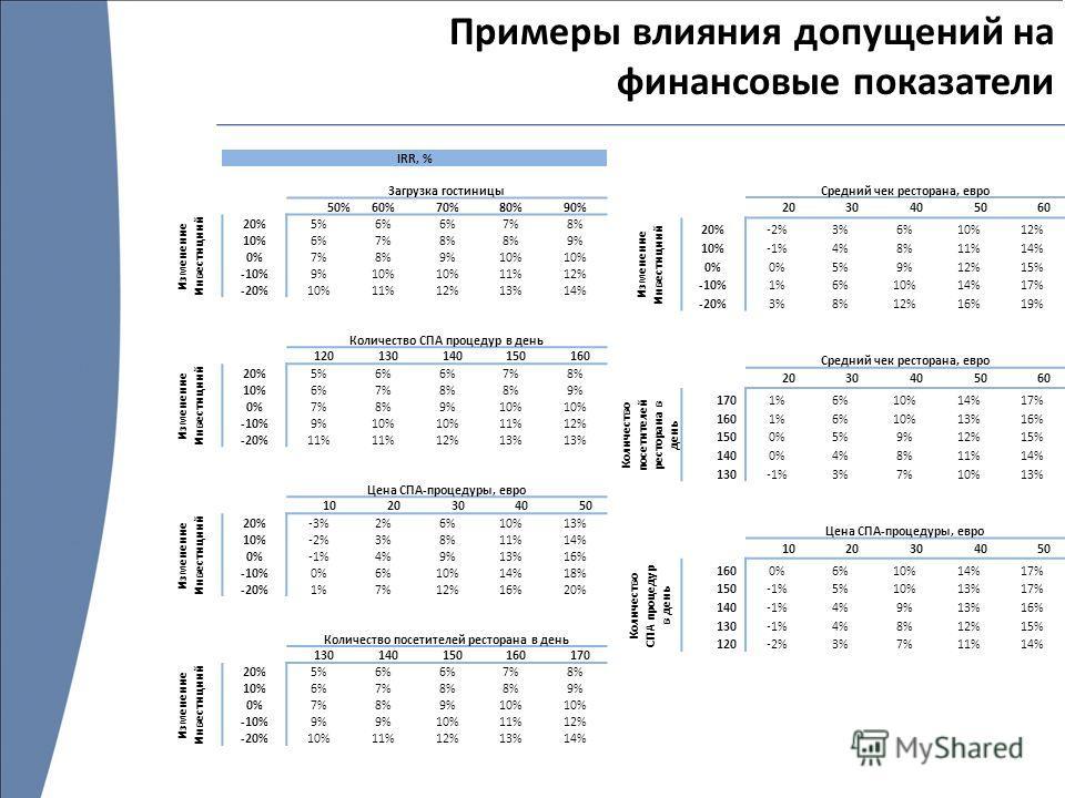 Примеры влияния допущений на финансовые показатели IRR, % Загрузка гостиницы 8,9%50%60%70%80%90% Изменение Инвестициий 20%5%6% 7%8% 10%6%7%8% 9% 0%7%8%9%10% -10%9%10% 11%12% -20%10%11%12%13%14% Количество СПА процедур в день 8,9% 120 130 140 150 160