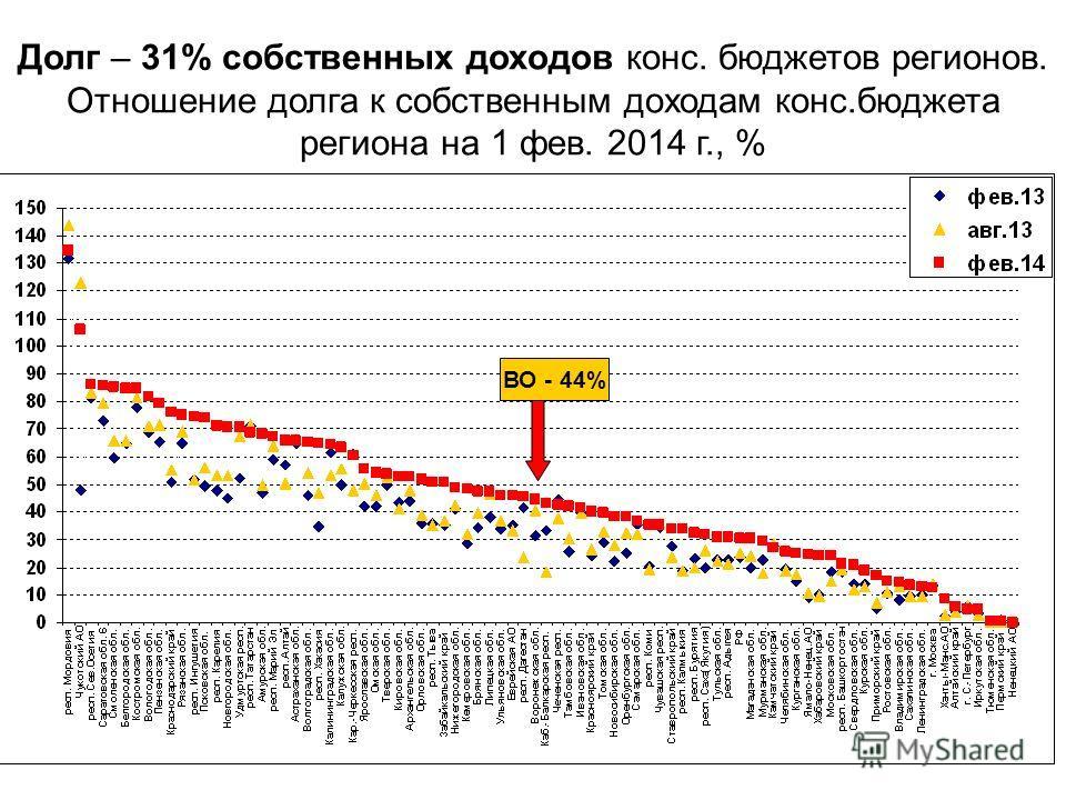 Долг – 31% собственных доходов конс. бюджетов регионов. Отношение долга к собственным доходам конс.бюджета региона на 1 фев. 2014 г., % ВО - 44%