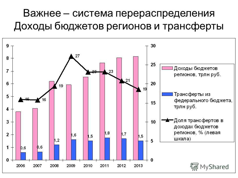 Важнее – система перераспределения Доходы бюджетов регионов и трансферты