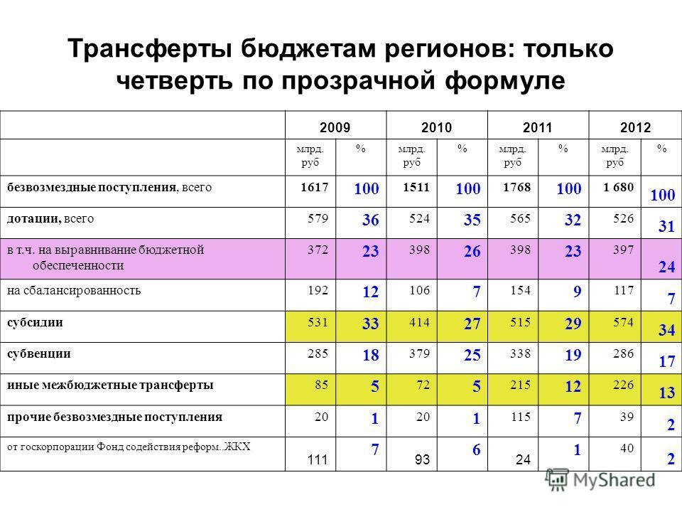 Трансферты бюджетам регионов: только четверть по прозрачной формуле 2009201020112012 млрд. руб % % %млрд. руб % безвозмездные поступления, всего1617 100 1511 100 1768 100 1 680 100 дотации, всего579 36 524 35 565 32 526 31 в т.ч. на выравнивание бюдж