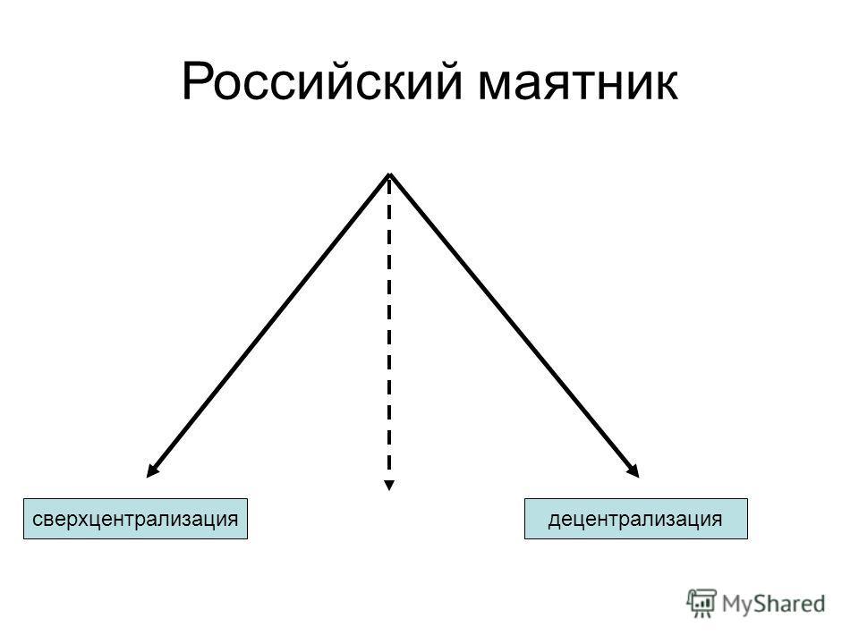 Российский маятник сверхцентрализациядецентрализация