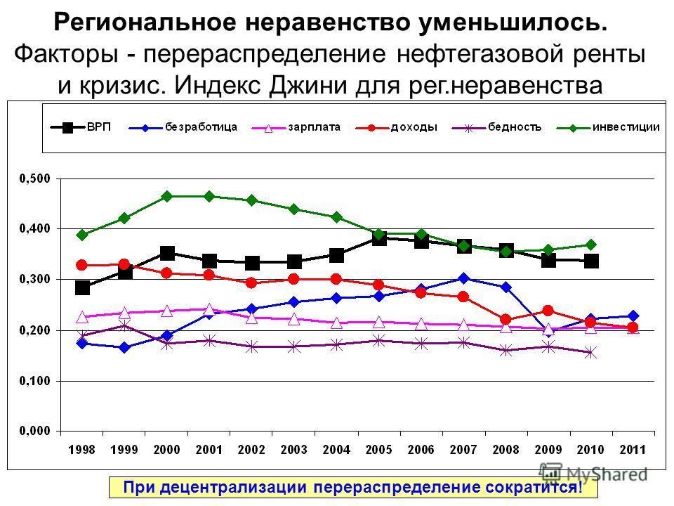 Региональное неравенство уменьшилось. Факторы - перераспределение нефтегазовой ренты и кризис. Индекс Джини для рег.неравенства При децентрализации перераспределение сократится!